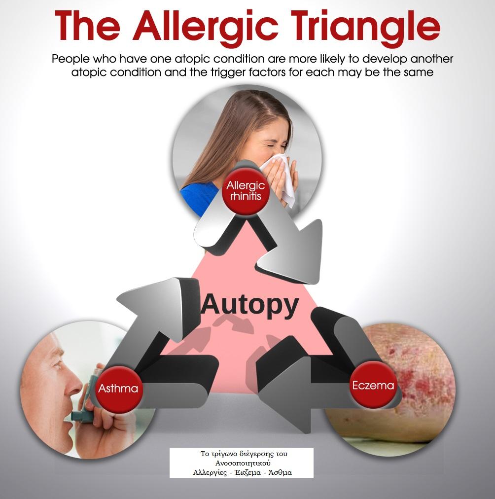 Έκζεμα - αλλεργίες - άσθμα