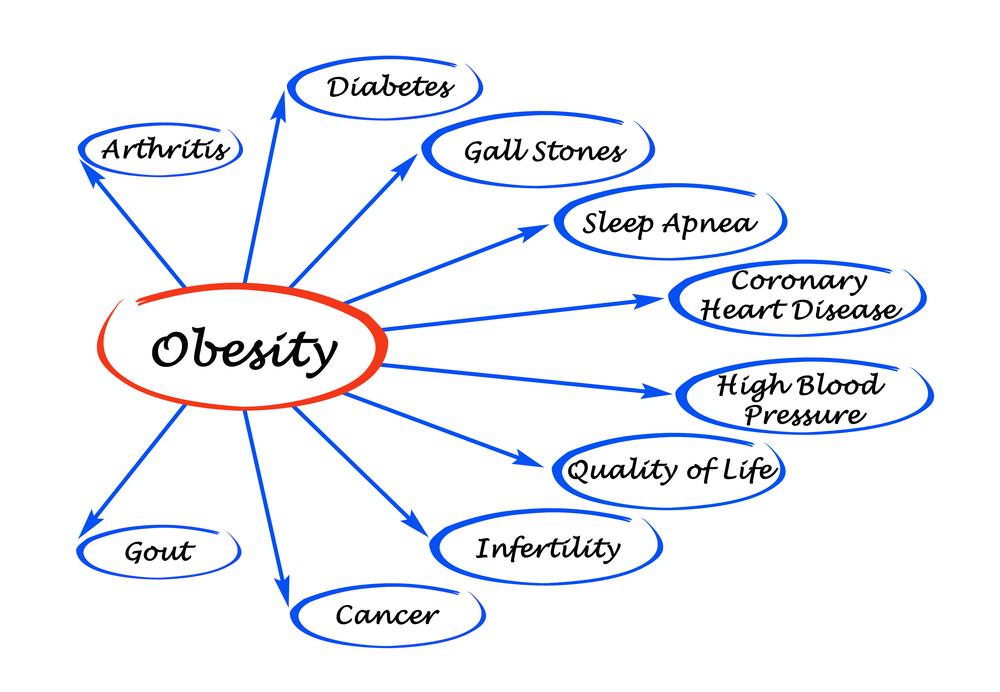 παχυσαρκία και περιττά κιλά - συνέπειες - επιπτώσεις