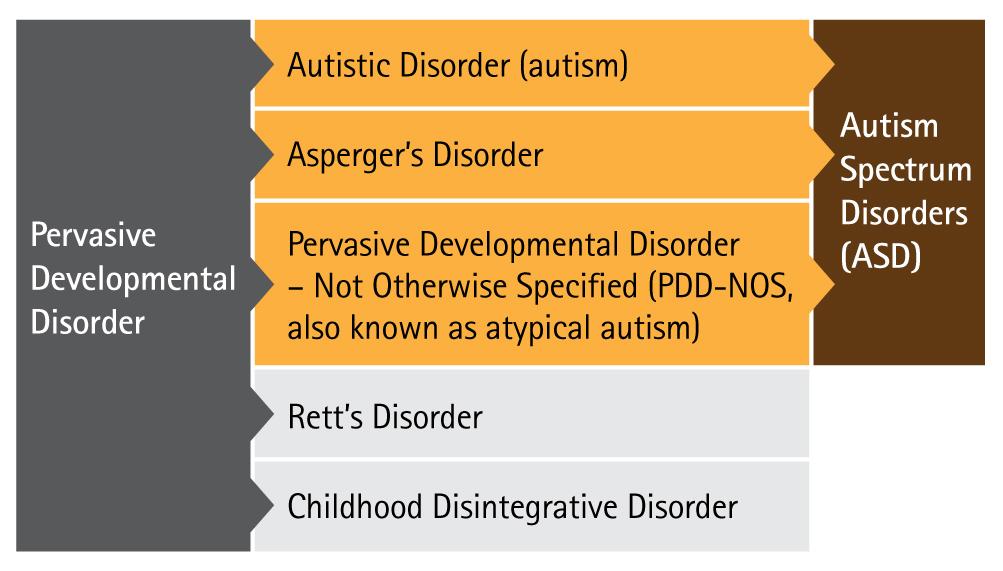 Διαταραχές Φάσματος του Αυτισμού - ASD - pdd-asd-diagram