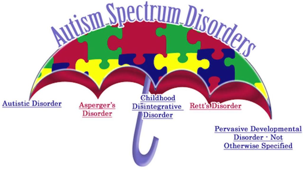 Διαταραχές Φάσματος του Αυτισμού - ASD