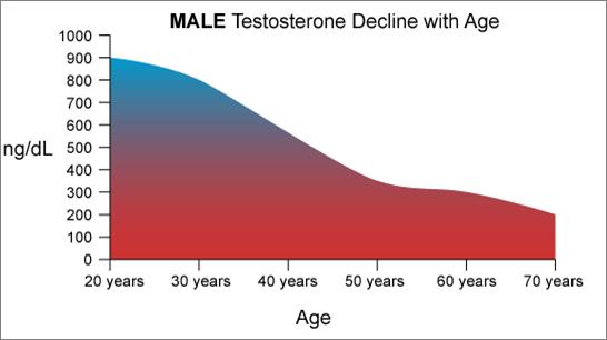 Ανδρόπαυση, τεστοστερονη με ηλικια