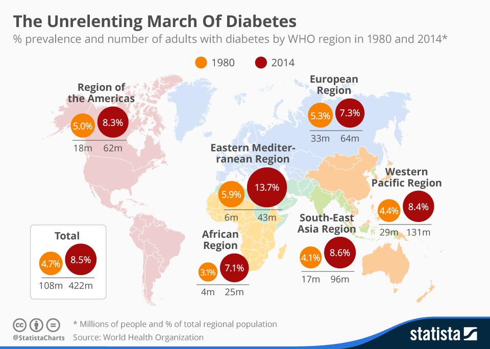Σακχαρώδης Διαβήτης Παγκόσμια - global march of diabetes